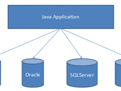 Java培训课程什么是JDBC