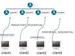 Znode中的存在类型